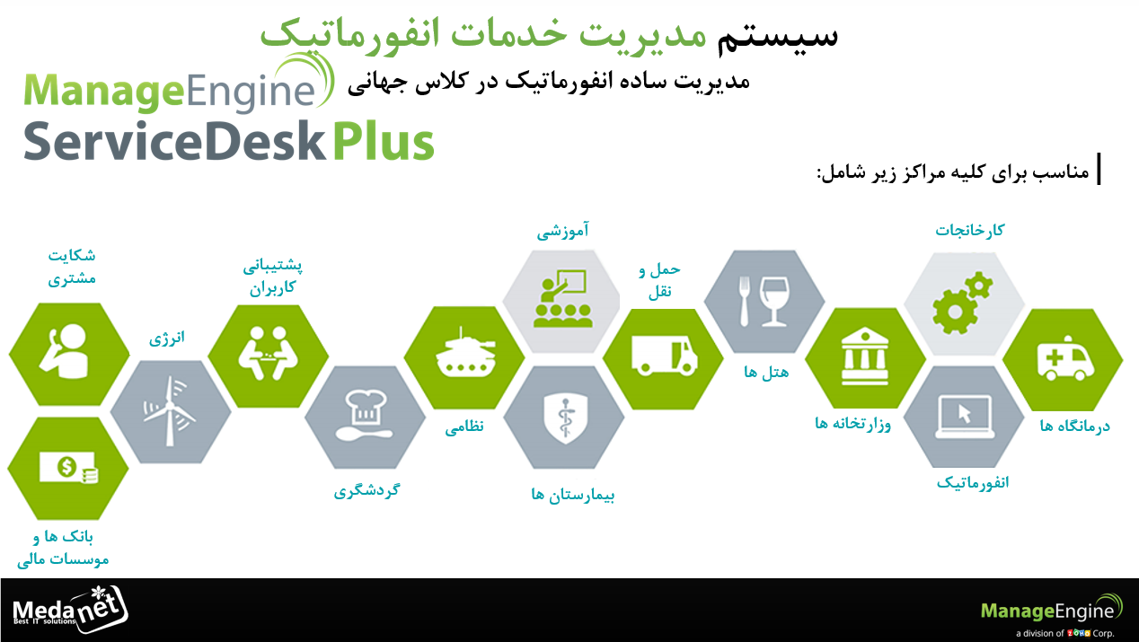 خرید فارسی ساز ManageEngine ServiceDesk Plus 9.0
