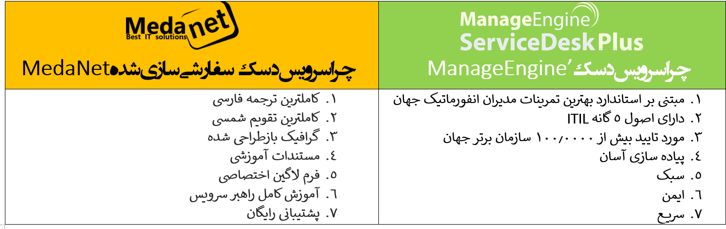 https://www.linkedin.com/pulse/manageengine-servicedesk-medanet-farsi-kazio-ir?trk=hb_ntf_MEGAPHONE_ARTICLE_POST
