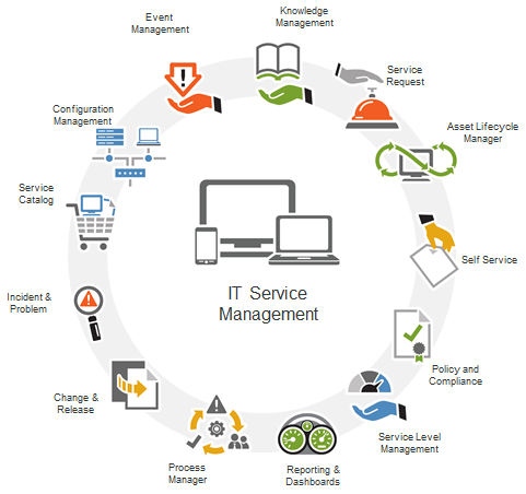 Service Management in IT