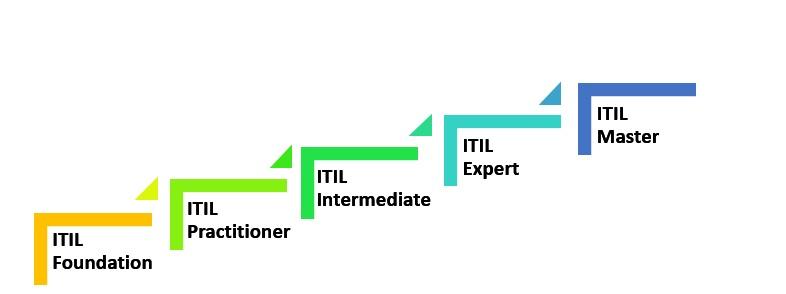 ۵ دلیل محبوبیت ITIL در جهان