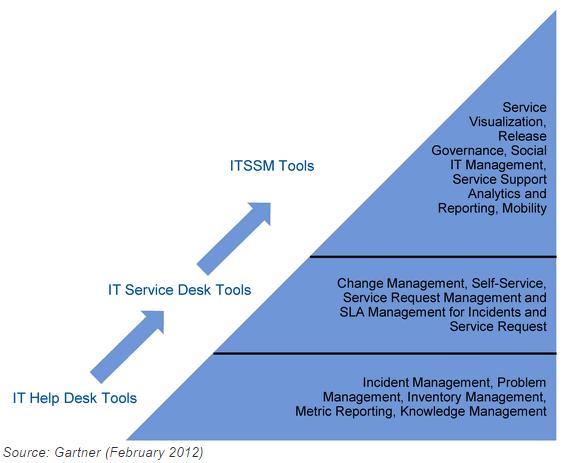 آینده ITSM به گزارش گارتنر