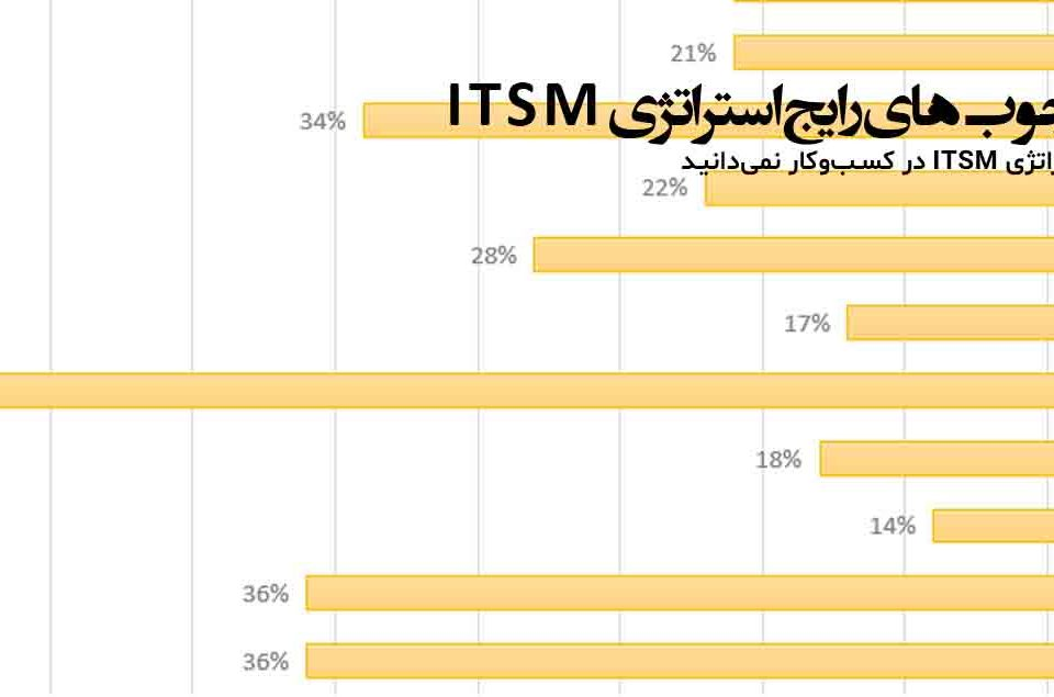 تمام چارچوب‌های رایج استراتژی ITSM