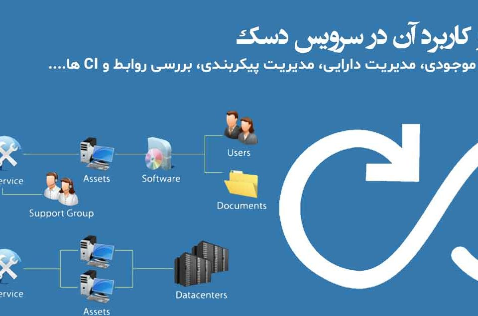 تفاوت مدیریت موجودی، مدیریت دارایی، مدیریت پیکربندی، بررسی روابط و CI ها....