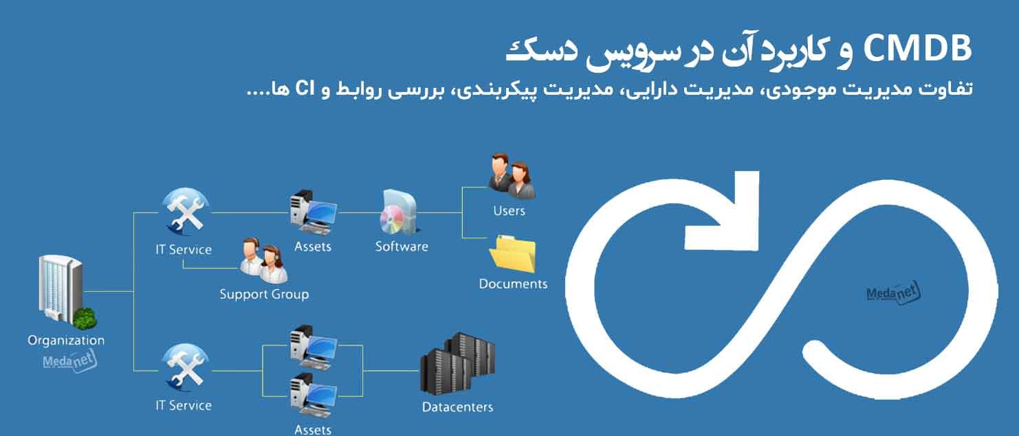 تفاوت مدیریت موجودی، مدیریت دارایی، مدیریت پیکربندی، بررسی روابط و CI ها....