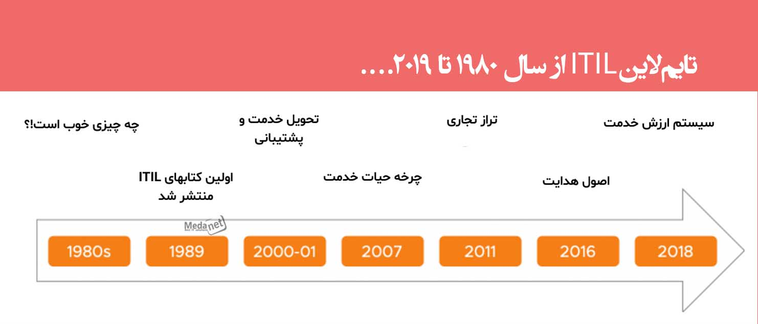 تایم لاین ITIL از سال ۱۹۸۰ تا ۲۰۱۹....