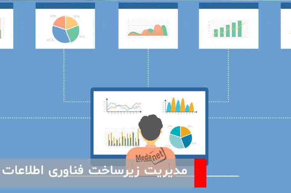 مدیریت زیرساخت فناوری اطلاعات (ITIM)