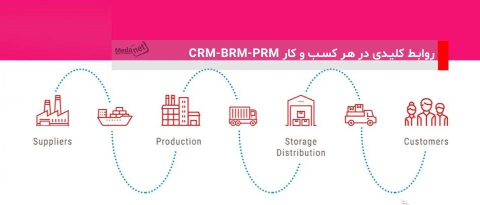 CRM-BRM-PRM