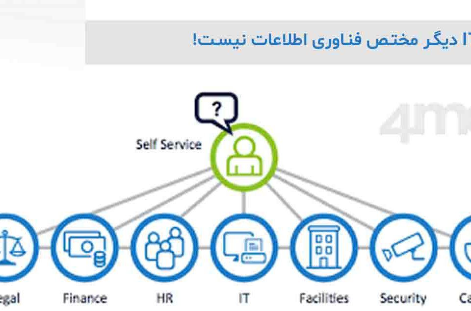 چارچوب ITIL دیگر مختص فناوری اطلاعات نیست!