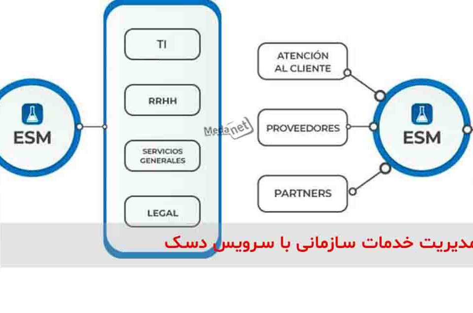 مدیریت خدمات سازمانی با سرویس دسک